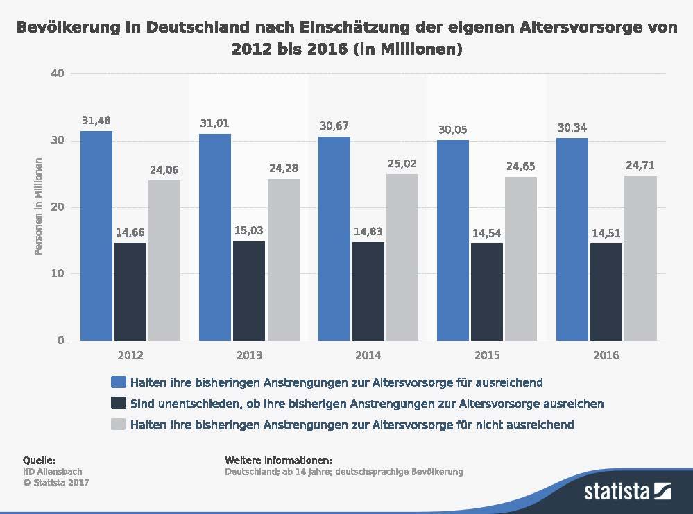 statistic_id170959_umfrage-in-deutschland-zur-einschaetzung-der-eigenen-altersvorsorge-bis-2016