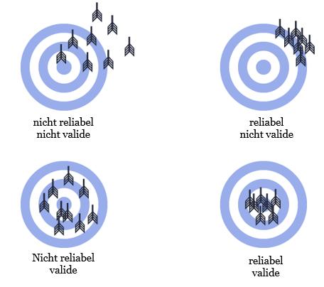Darstellung der Begriffe Reliabilität und Validität anhand einer Zielscheibe