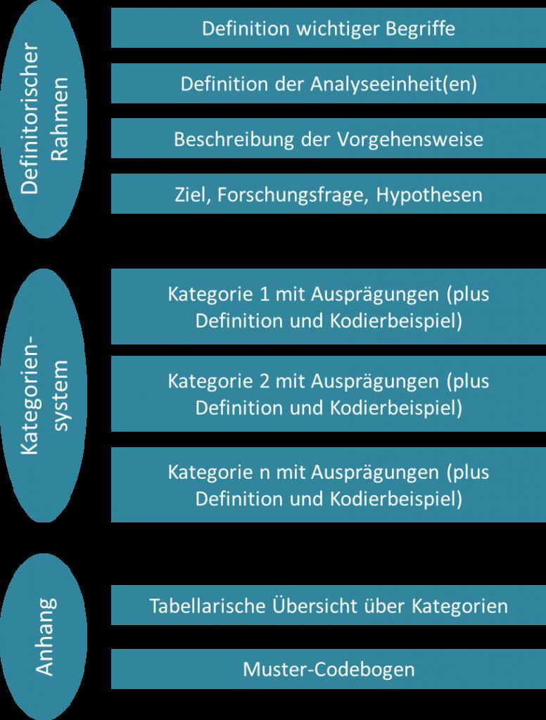 Codebuch neu